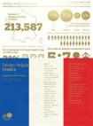 Design Origin: France